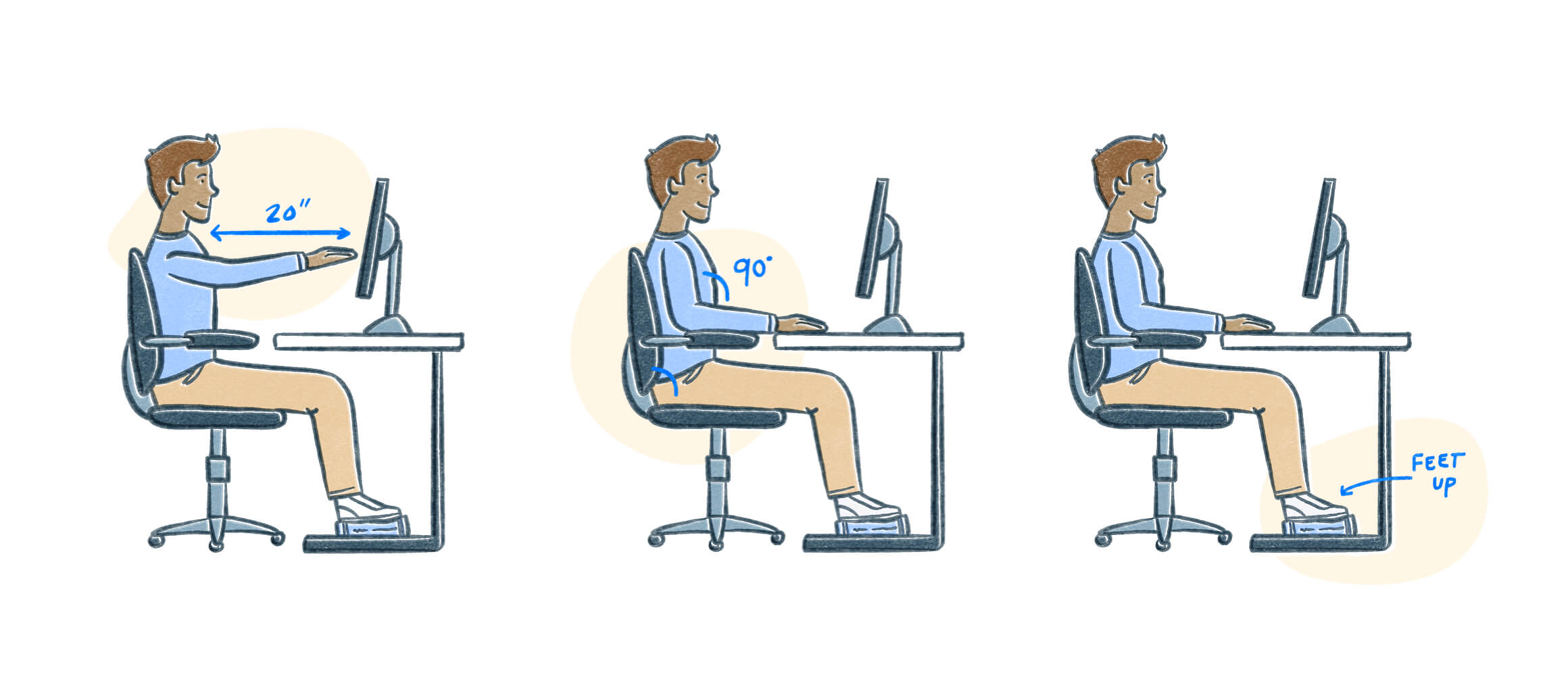 A person properly sitting at a desk. They are 20 inches from their monitor, sitting straight up with arms bent at 90 degrees, and feet elevated. Illustration.