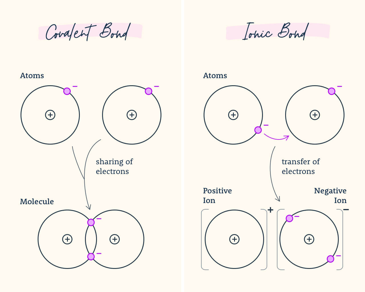 Diagram showing the difference between covalent bonds and ionic bonds.