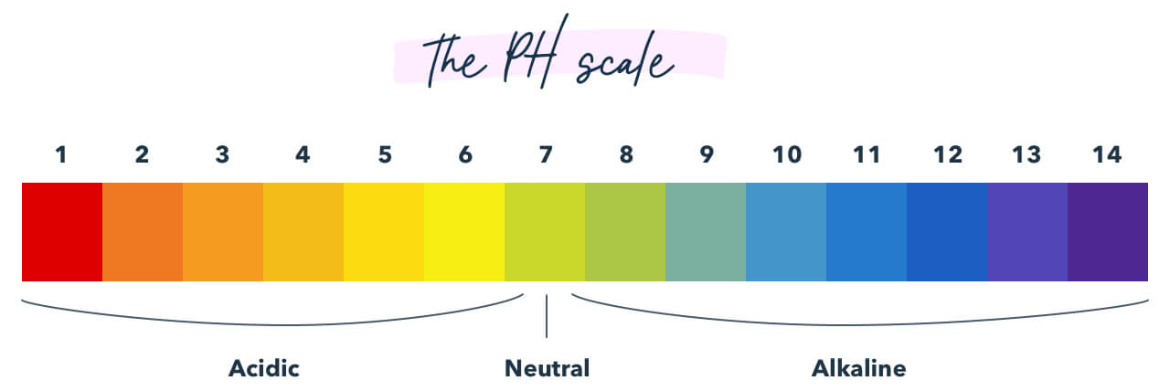 Diagram showing the PH scale by color.