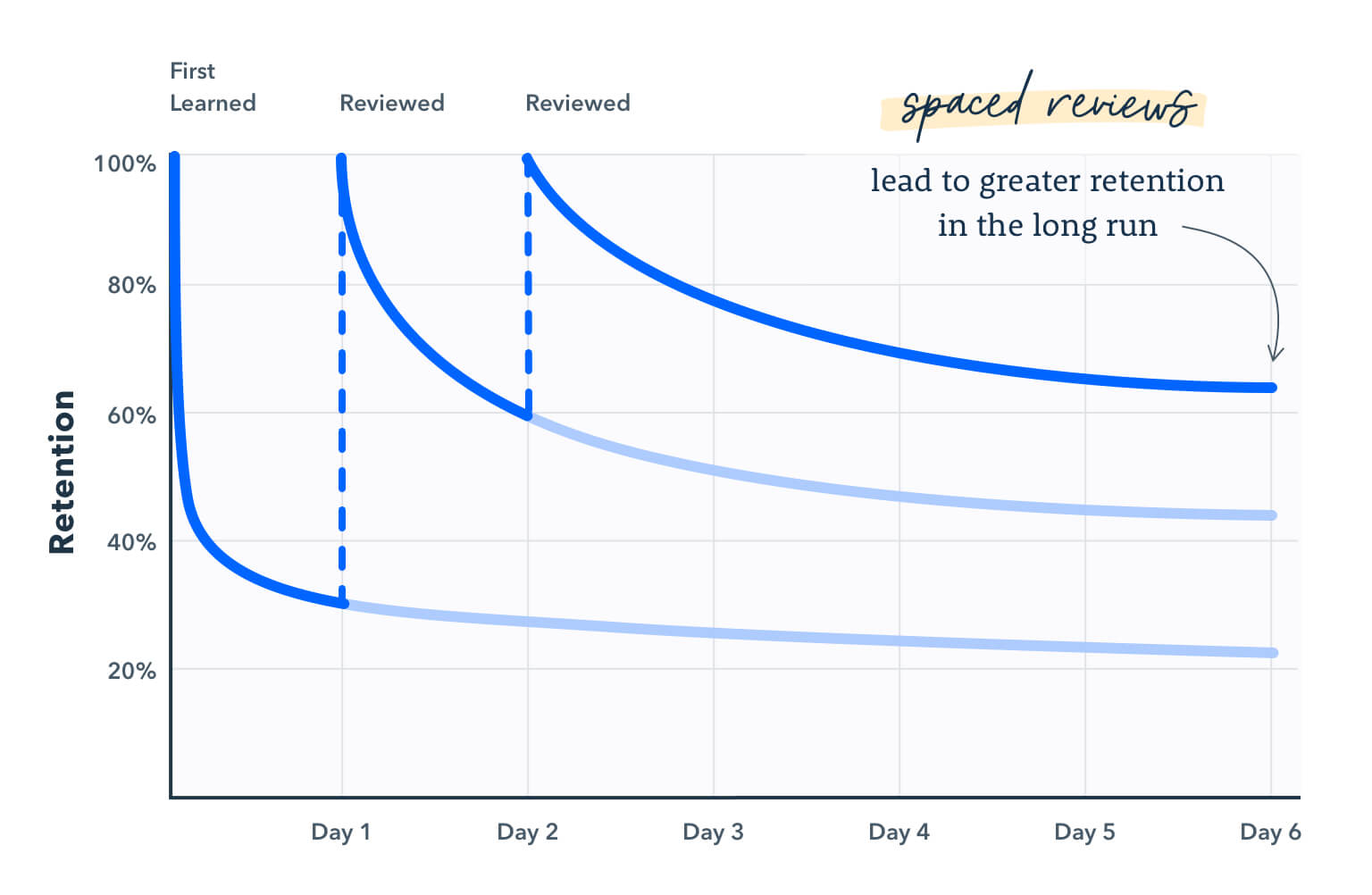 Graph showing how spaced leads to better information retention over a period of six days.