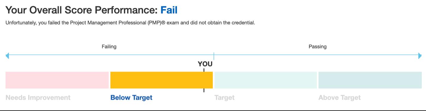 PMP failing exam score breakdown.