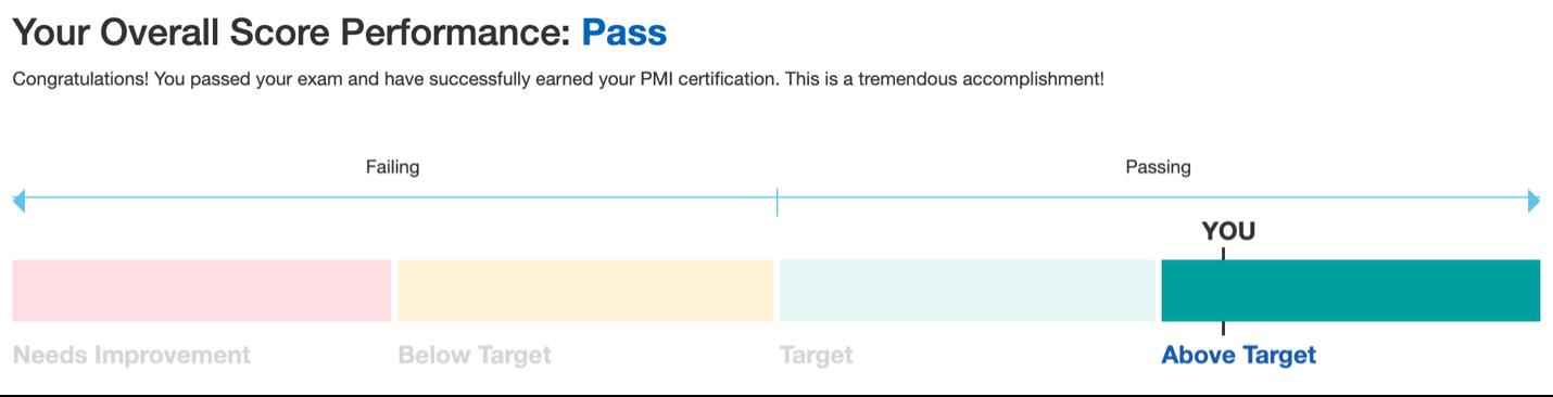 PMP Passing score breakdown.