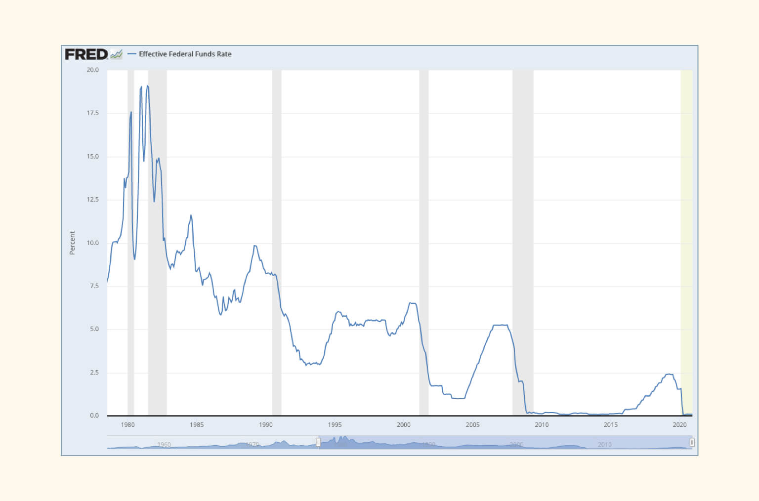Chart of Federal Interest Rates over time shows a high level trend of declining interest rates from 1980s to 2020.