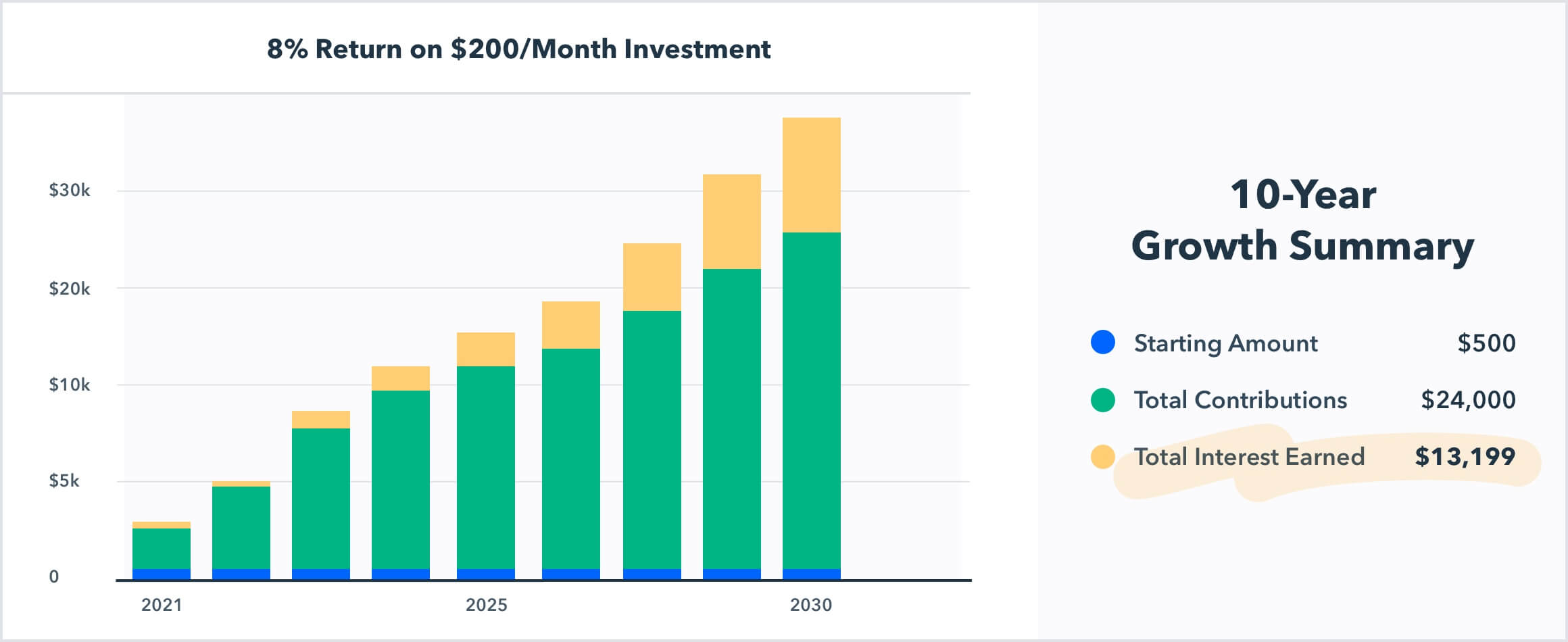 Graph showing a gain of 13,199 dollars in interest over 10 years from saving 200 dollars per month in an 8% investment account